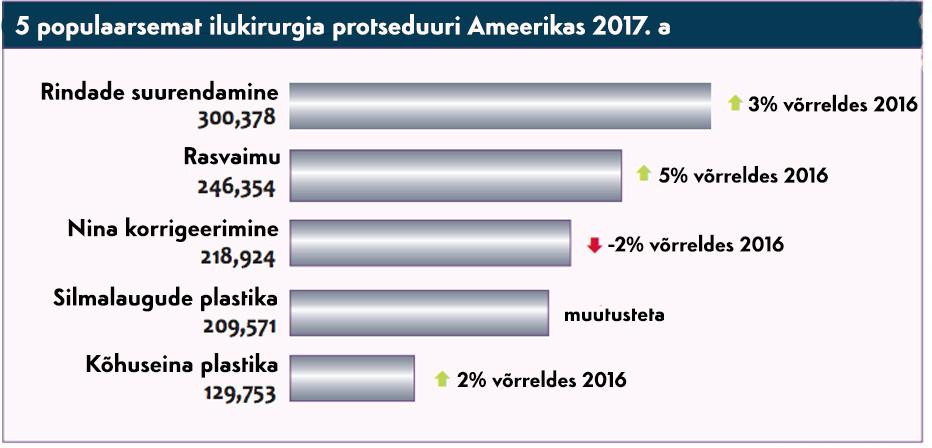 Ilusüstid statistika graafika 2017 - Clinica